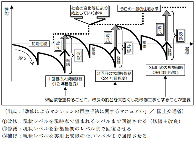 マンションの場合の補修・修繕・改修の概念図
