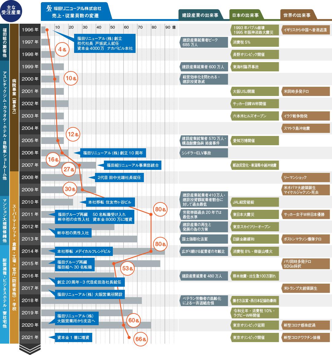 世界・日本・建設情勢と福田リニューアルの歴史